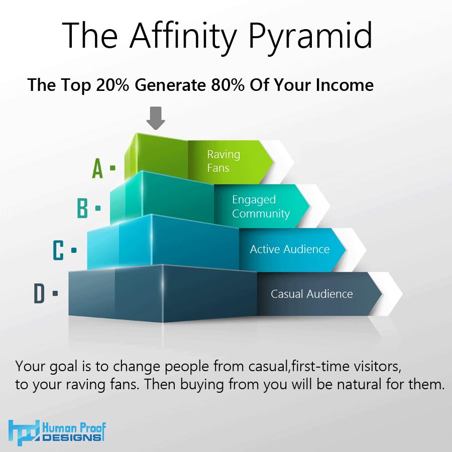affinity-pyramid