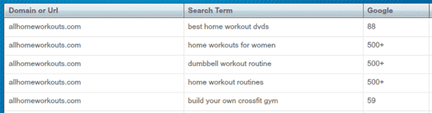 Already ranking well for the main keyword!