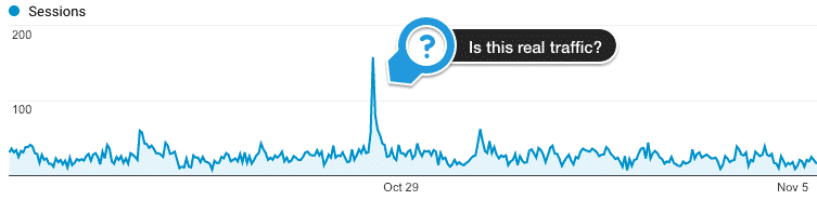 google analytics traffic spike