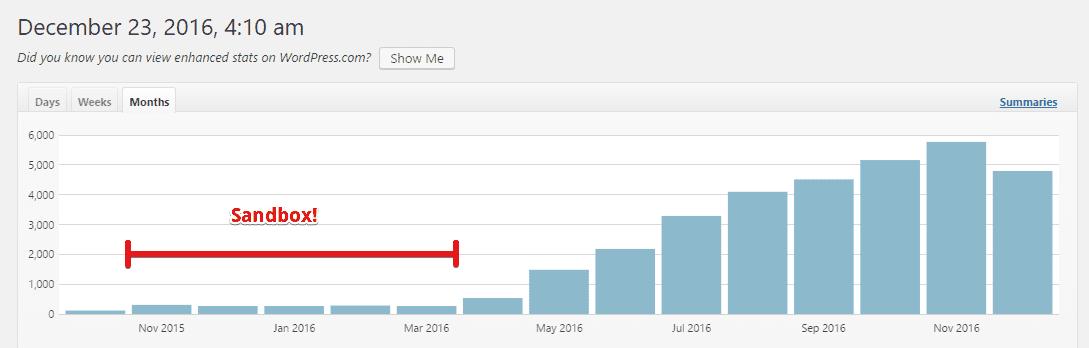 Site statistics of an Amazon affiliate niche site