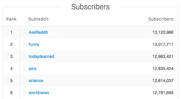 Chart of the top subreddits