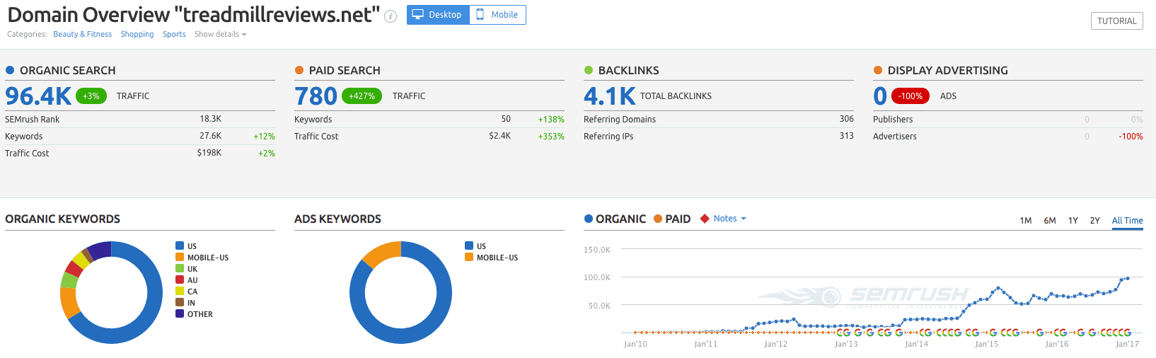 Semrush analytics for a niche site