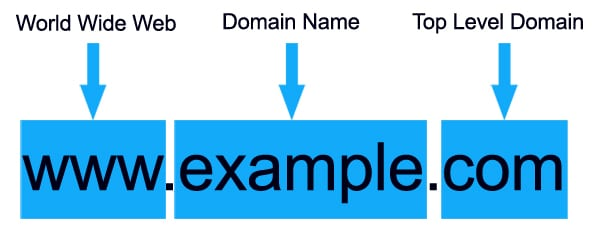 What is a top level domain?