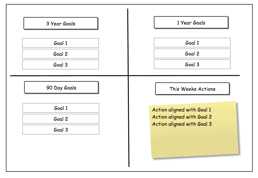 Action Plan For Meeting Goals