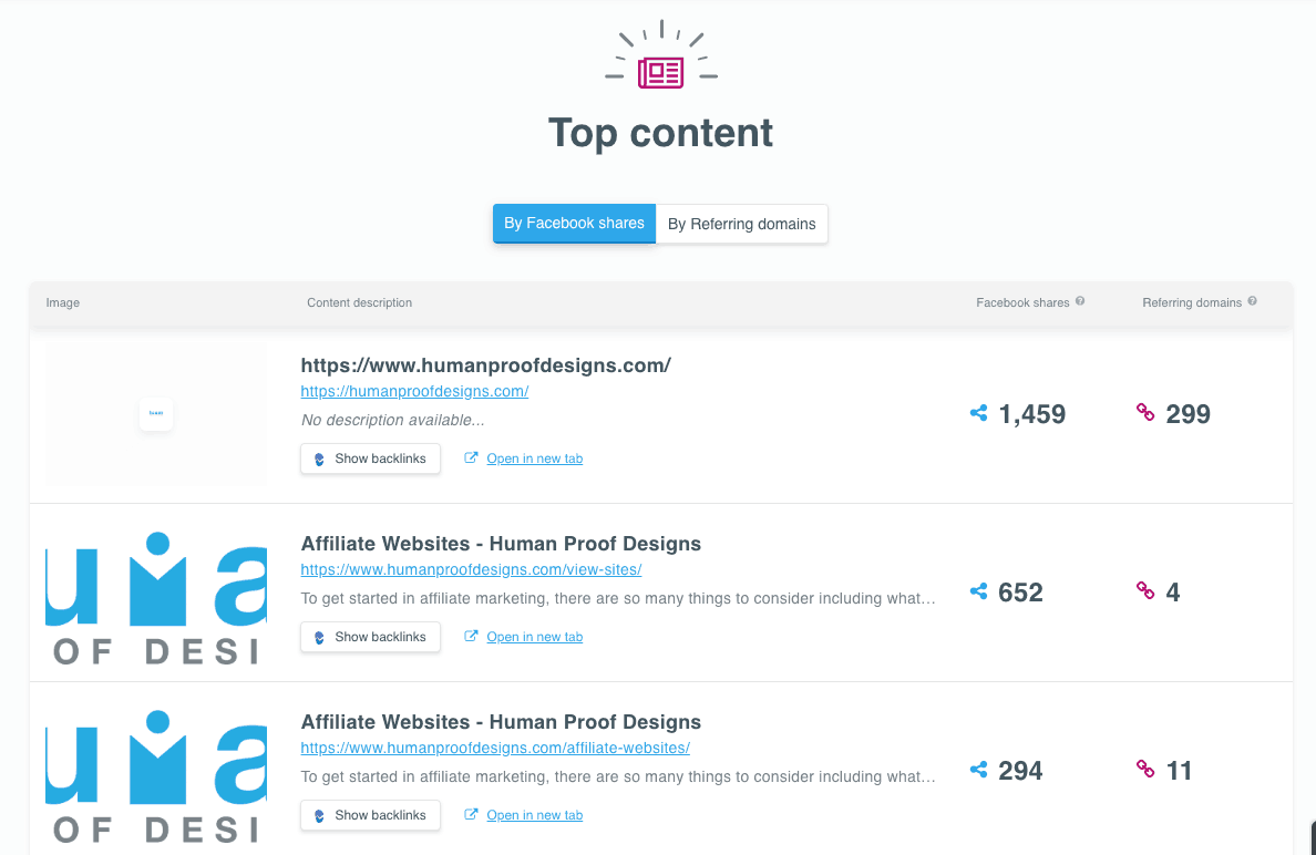 SiteProfiler top content section